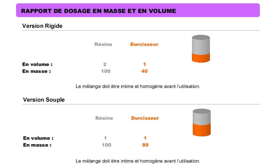 Dosage époxy Cristal. La boutique du composite